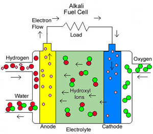Pleasing A Basic Overview Of Fuel Cell Technology Wiring Digital Resources Remcakbiperorg