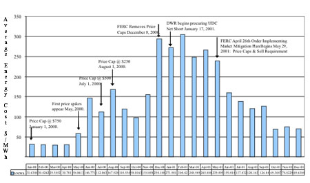 Chart Of Average Whole Electricity Prices In California 2000 And 2001