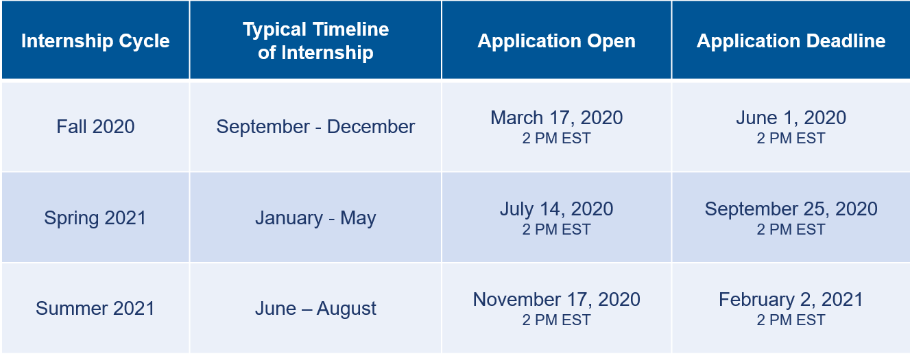 Internship Timeline - Fall 2020 application opens March 17th and closes June 1st; Spring 2021 application opens July 14th and closes September 25th; Summer 2021 application opens November 17th and closes February 2nd