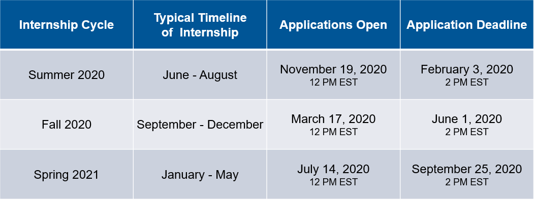Chart explaining internship timeline: Summer 2020, June - August, posted November 19, 2020, due February 3, 2020; Fall 2020, September - December, posted March 17, 2020, due June 1, 2020; Spring 2021, January - May, posted July 14, due September 25