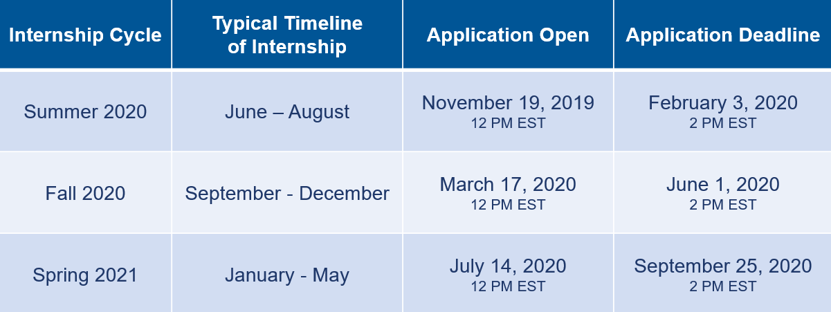 Chart explaining internship timeline: Summer 2020 applications posted November 19 & due February 3, 2020; Fall 2020 applications posted March 17 & due June 1, 2020; Spring 2021 internships posted July 14 & due September 25, 2020