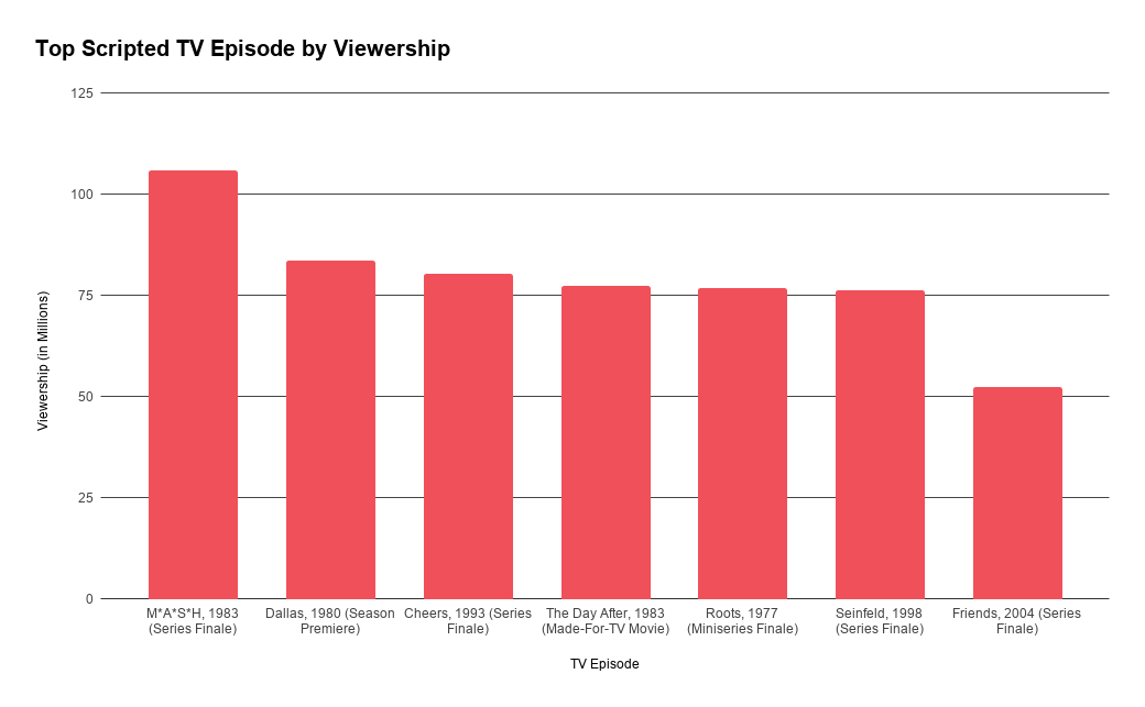 TV Ratings, Source: New York Times and Nielsen