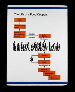 Lifecycle ofcoupon