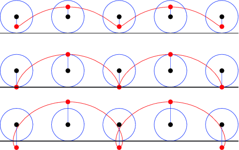 Three trochoid, the middle curve is a cycloid. Image from Wolfram Mathworld.