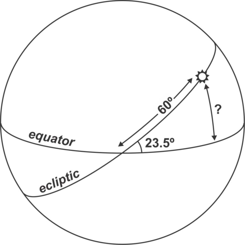The ecliptic is the sun's path through the celestial sphere over the year.