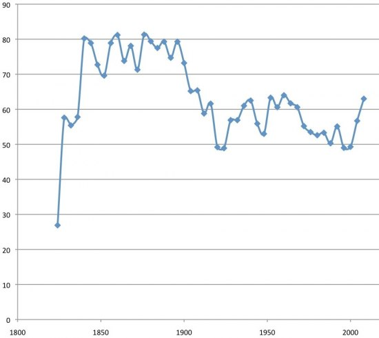 Chart showing turnout of eligible voters from 1800s-200s. Turnout was highest before 1900.