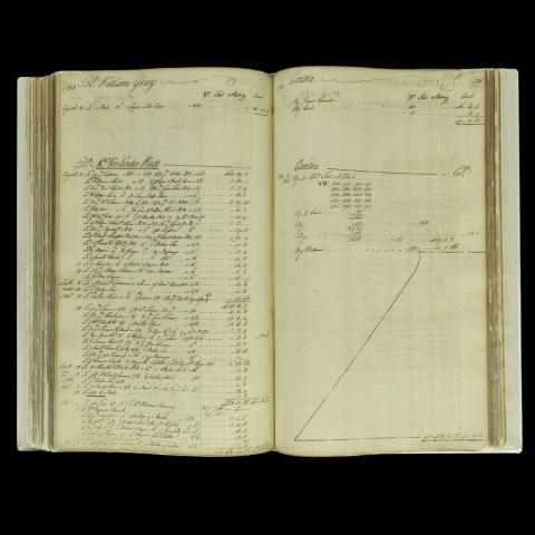 Photograph of William Ramsey's ledger