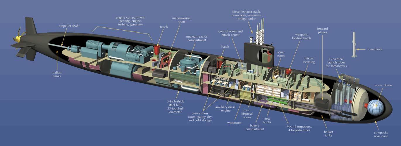 Los Angeles Class Submarine Cutaway